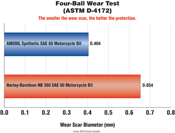Amsoil Sae 60 Synthetic V Twin Motorcycle Oil