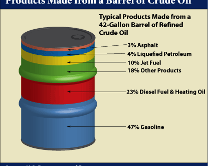barrel of crude