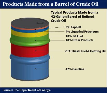 barrel of crude