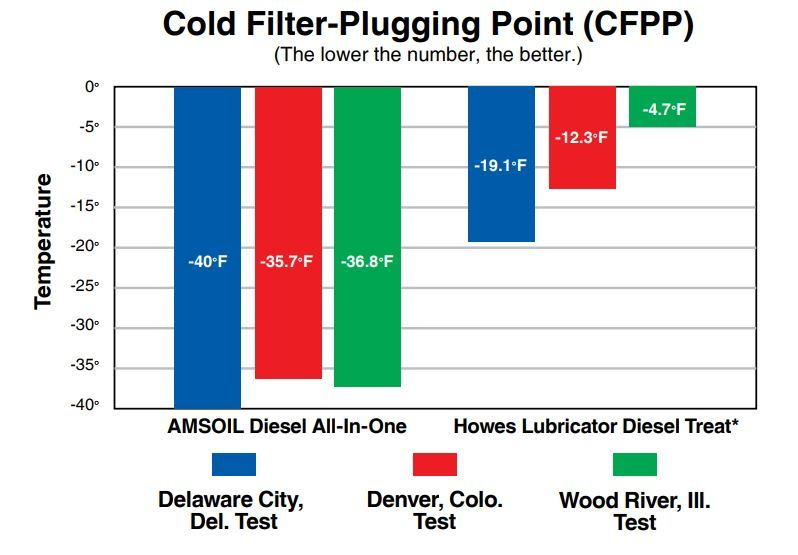 Howes diesel additive is substandard in cold flow protection.