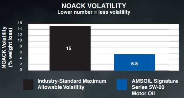 Lowest NOACK Volatility so less oil consumption