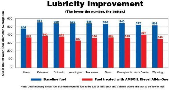 Diesel Fuel Additive lubricity Improvement