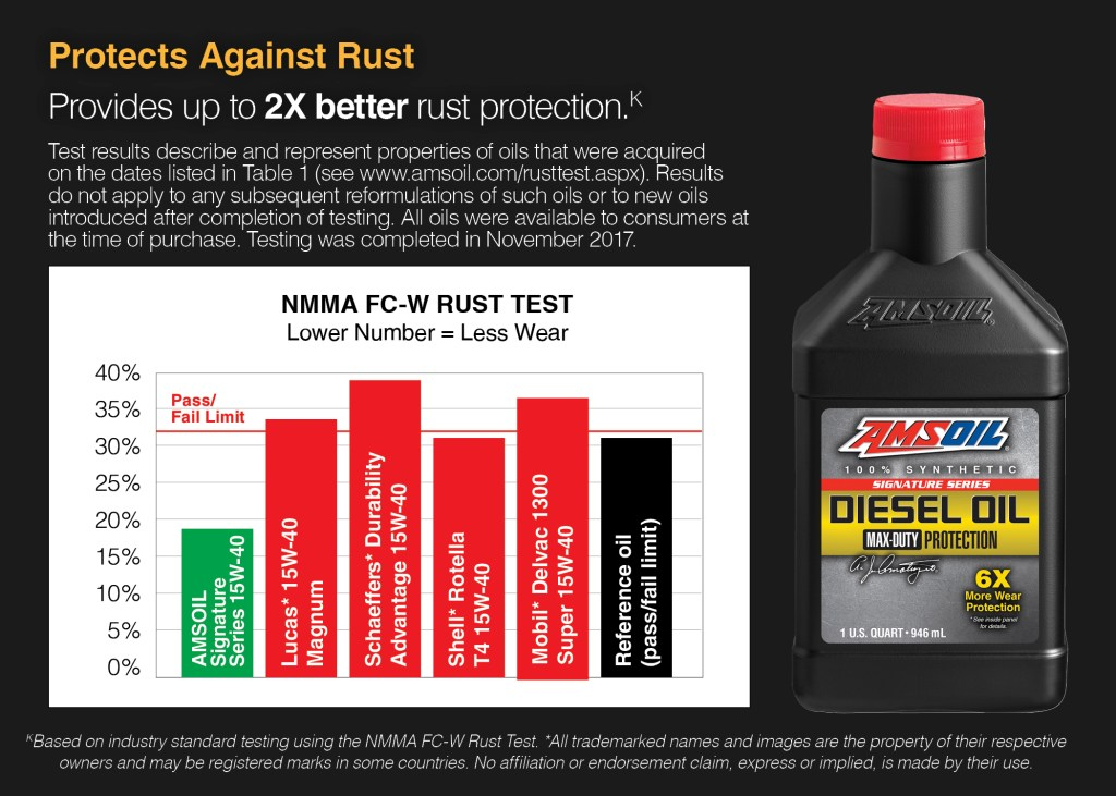 Come of the better known diesel oils offer little rust protection if any.