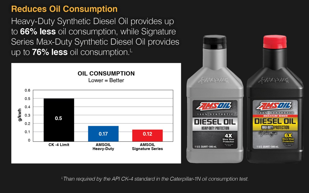 lower oil consumption saves you in future diesel downtime and loss of fuel economy.